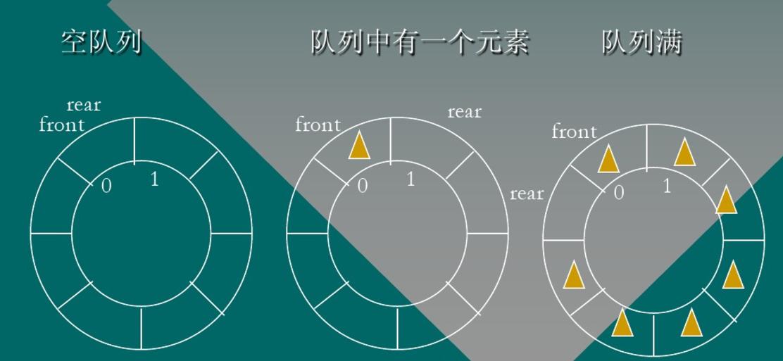 循环队列工作原理图
