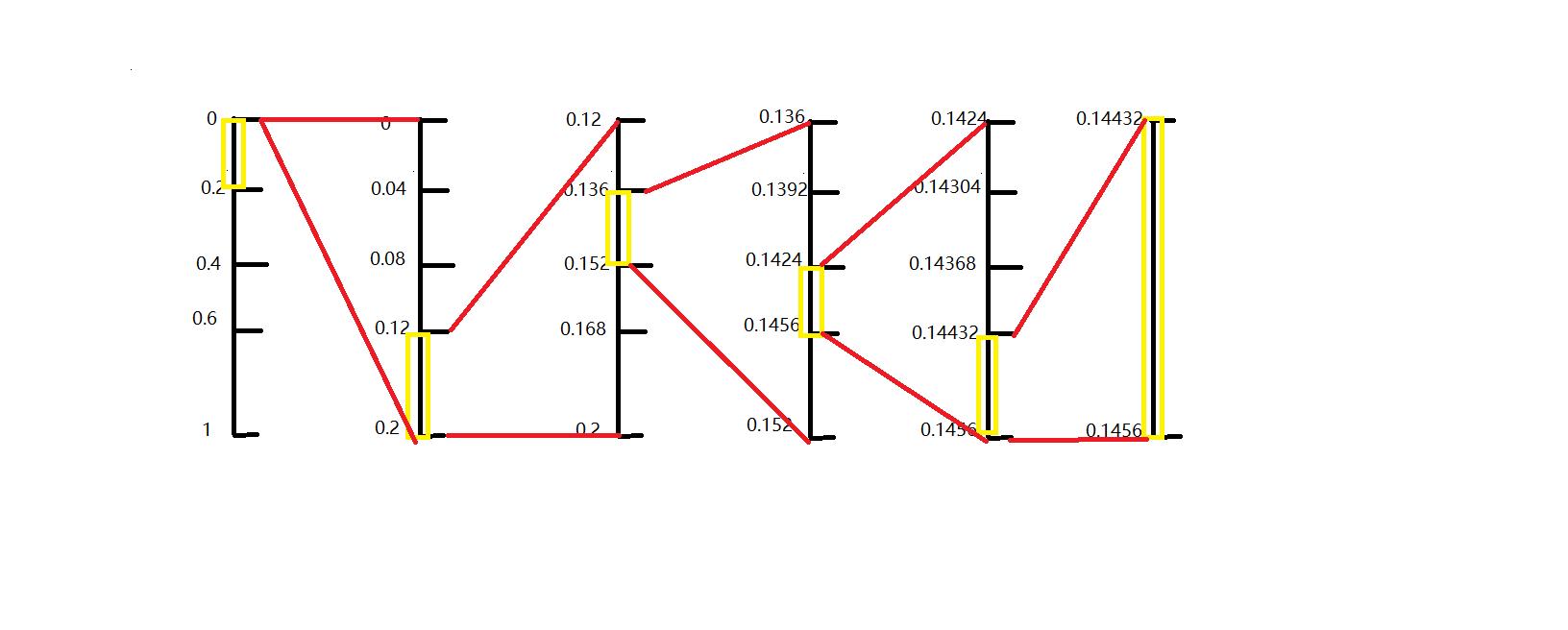 固定模式算术编码