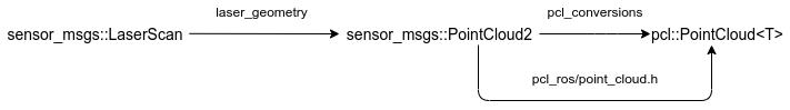 ROS学习笔记(三)sensor_msgs::LaserScan转pcl::PointCloud<T>插图